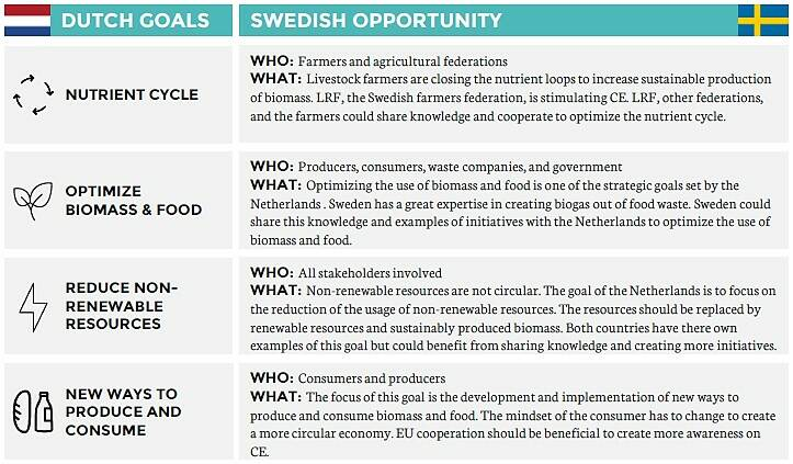 Swedish opportunities CE