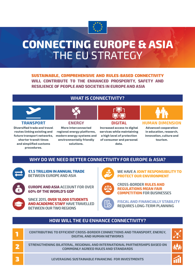 EU steps up its strategy for connecting Europe and Asia