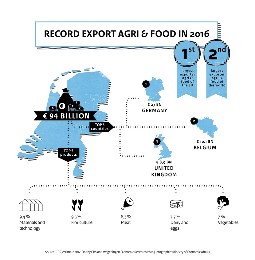 Netherlands Agri & food exports achieve record high in 2016